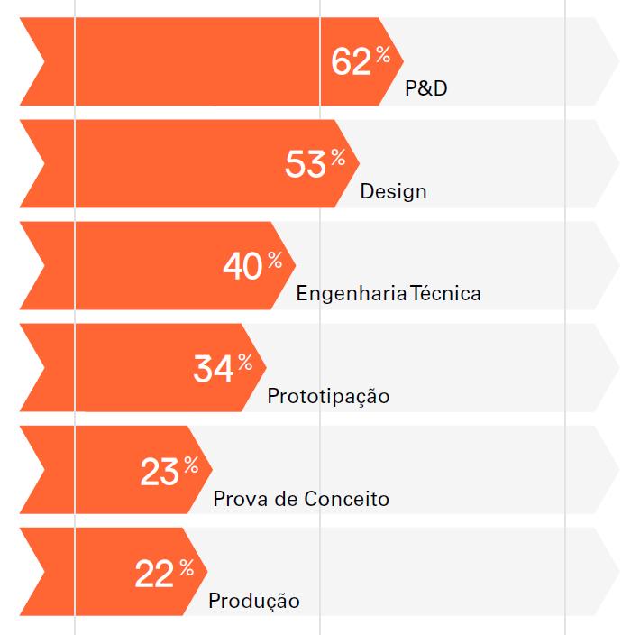 Gráfico de uso da impressão 3D