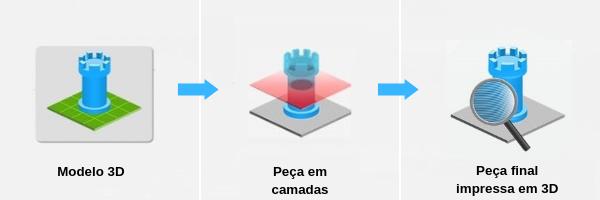 Representação da peça no software CAD (1), peça no Slicer (2) e peça impressa em 3D (3) (Fonte: TecMundo)